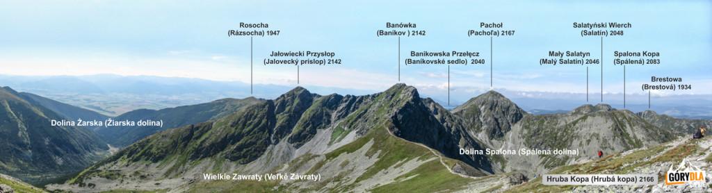 Panorama zHrubej Kopy wkierunku Banówki