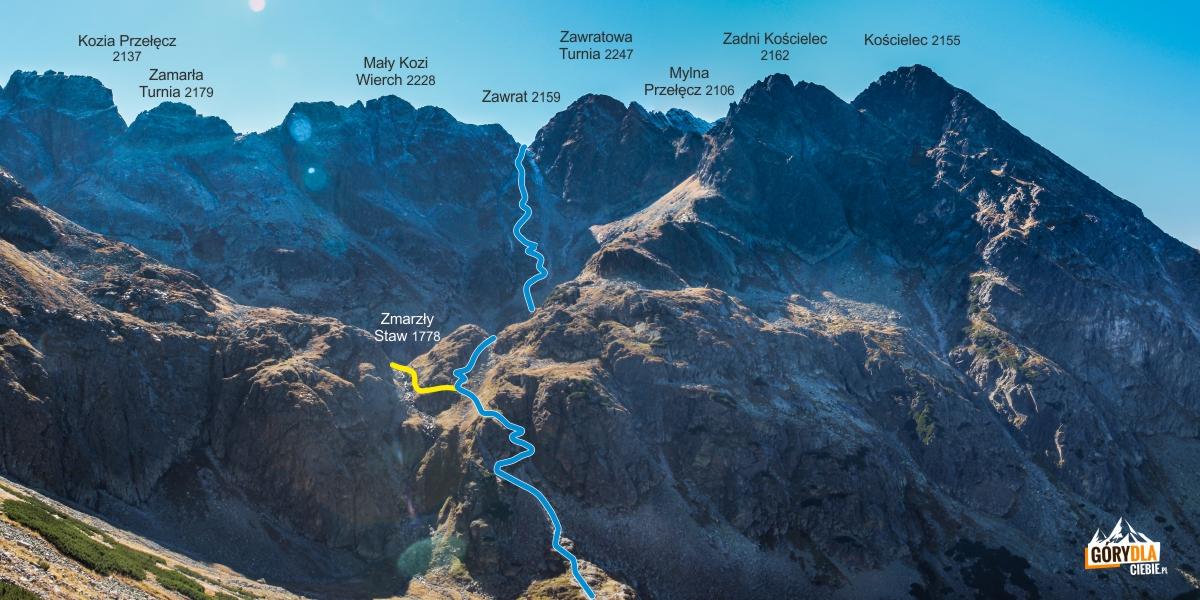 Droga na Zawrat z Doliny Gąsienicowej - schemat