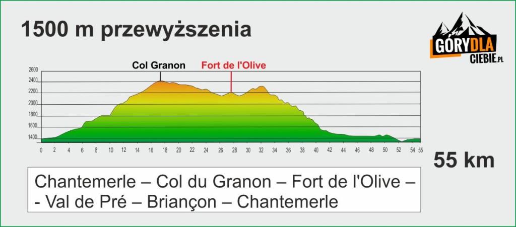 Wykres trasy do Fort de l'Olive