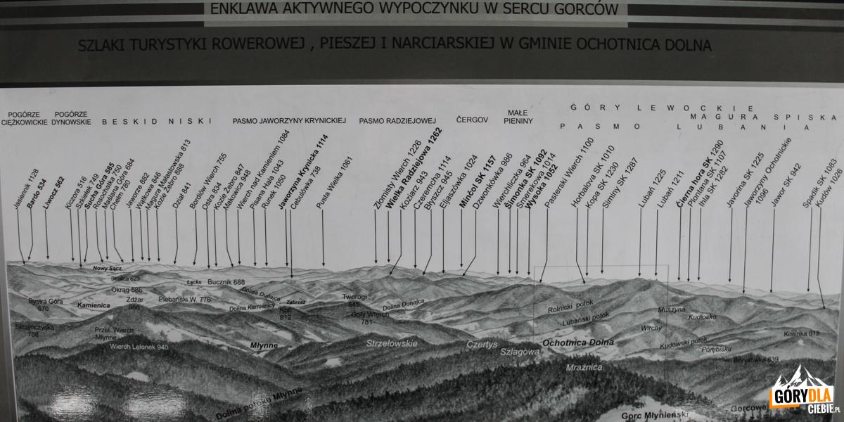 Opis pnoramy zwieży widokowej naszczycie Gorca (1228 m) - nawschód