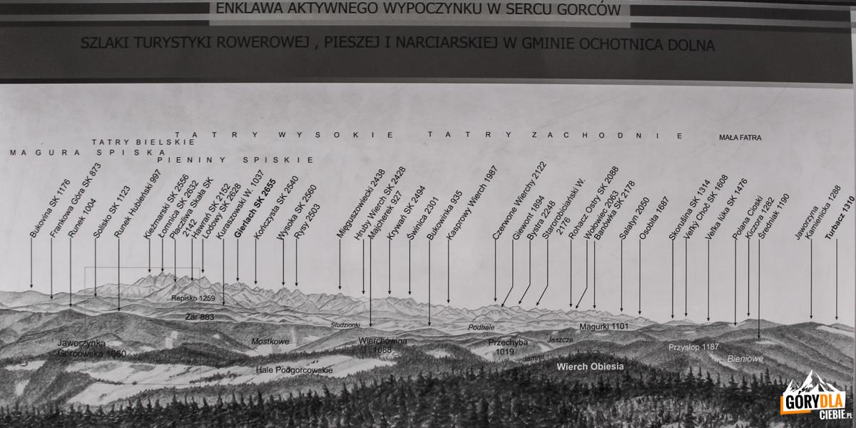 Opis dopanoramy zwieży widokowej naszczycie Gorca (1228 m) - napołudnie