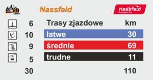 Nassfeld trasy
