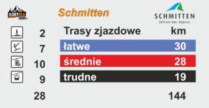 Schmitten trasy i kolejki