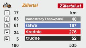 Zillertal - trasy
