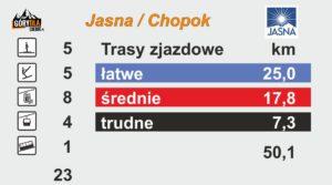 Jasna Chopok trasy narciarskie